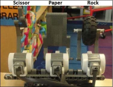 A photo shows three LEGO motors with attachments representing scissors, paper and rock, made of LEGO blocks and a wheel.