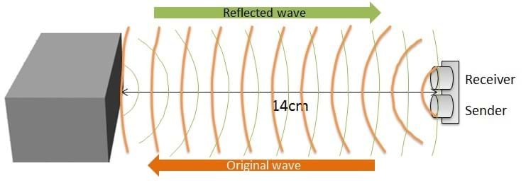 "A diagram shows waves emitted from a ""sender"" device, reflected back from an object to a ""receiver"" device."