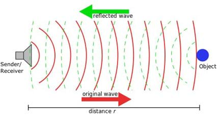 A diagram shows curved lines (original wave) from a sender/receiver traveling a distance, r, to an object, and returning curved lines (reflected wave) returning from the object to the sender/receiver.