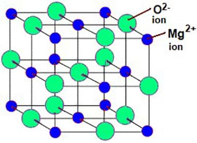 A drawing shows a cube structure with green circles and smaller blue circles dispersed throughout, illustrating the molecular structure of a magnesium oxide nanoparticle.