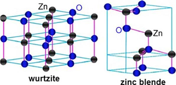 Two drawings of cube-like structures with blue and black circles dispersed throughout that represents the molecular structure of a zinc oxide nanoparticle.