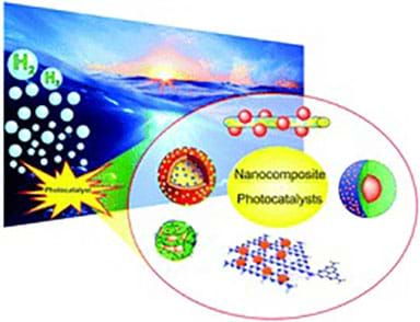 A drawing with a circle diagram that shows nanoparticles and their photocatalytic properties in action.