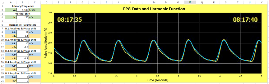 A graphic of a PPG pulse has been approached by a function created with the linear combination of four sine functions.
