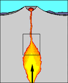 A cutaway diagram shows the above and below ground view of a volcano with an inverted cone-like mountain shape on the Earth's surface and a bowl-shaped crater at its highest point (from where lava flows). Under the volcano, below the Earth's surface, magma from a chamber rises through a narrow conduit towards the Earth's surface.