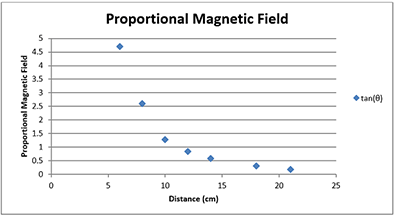 A graph plots distance (cm) on the x-axis and tan(θ), representing the proportional magnetic field strength, on the y-axis. A line connecting the data follows an exponential curve.