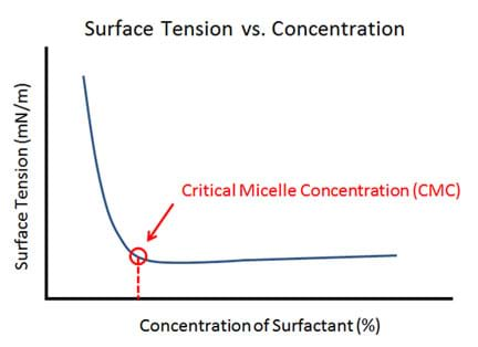 "A graph plots surface tension (mN/m) on the vertical axis and concentration of surfactant (%) on the horizontal axis. The line starts high and drops steadily, then levels out at the CMC point with the explanation that the surface tension initially decreases dramatically with concentration, but then levels out to a roughly horizontal line. The ""corner"" of the line where this change occurs is labeled the ""critical micelle concentration"" or CMC."