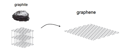 A photograph shows a drawing of the three dimensional graphite and the one dimensional graphene.