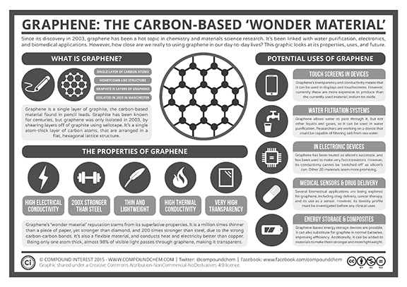 A graphic-enhanced chart lists the definition, properties and potential uses of graphene.