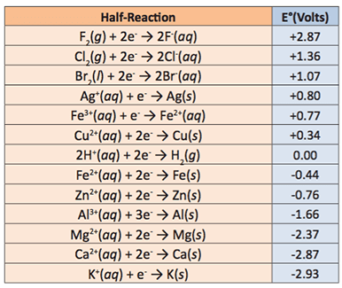 A table showing the standard reduction potentials.