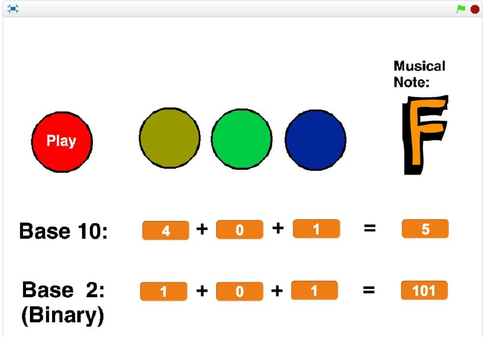 A screen capture from the binary trumpet Scratch program shows circles (representing buttons) displayed with numbers in base 10 and base 2 (binary) below them. On the right, the resulting musical note, in base 10 and base 2 numbers, are shown.