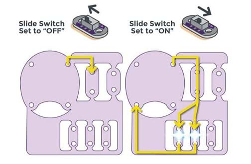 "A LilyPad ProtoSnap panel schematic depicts the flow of current through an ON/OFF switch. Two scenarios are shown: ""slide switch set to OFF"" and ""slide switch set to ON"" with accompanying arrows on the diagrams of the battery holder, switch and LEDs showing each path—to no current flowing or lighted LEDs."