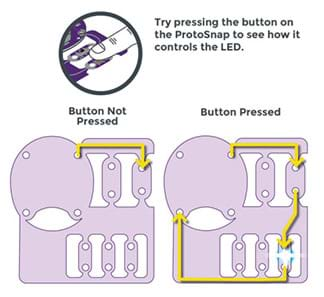 "A LilyPad ProtoSnap panel schematic depicts the flow of current through a button board switch. Two scenarios are shown: ""button not pressed"" and ""button pressed"" with accompanying arrows on the diagrams of the battery holder, switch and LEDs showing each path to no current flowing or lighted LED."