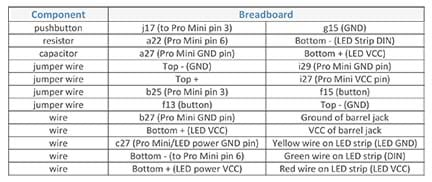 A table shows the breadboard connection pins for 12 components (button, resistor, capacitor, four jumper wires, and five wires). Each component is assigned two breadboard locations. For example, the momentary pushbutton connects to j17 (to Pro Mini pin 3) and g15 (GND).