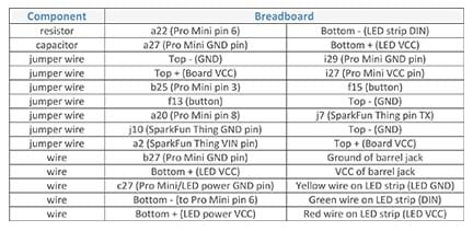 A table shows the various Thing pin connections to the breadboard for 14 components (resistor, capacitor, seven jumper wires, and five wires). Each component is assigned two breadboard locations. For example, the resistor connects to a22 (Pro Mini pin 6) and Bottom minus (LED strip DIN).