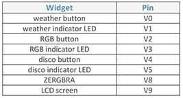 A table provides the pin assignments for eight widgets: weather button (pin V0), weather indicator LED (V1), RGB button (V2), RGB indicator LED (V3), disco button (V4), disco indicator LED (V5), ZERGBRA (V8) and LCD screen (V9).
