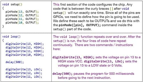 This image explains each part of the code. For example: This first section of the code configures the chip. Any code that is between the curly braces after voic setup() will run exactly one time. Since all of the pins are GPIOs, we need to define how the pin is going to be used. We define these each to be OUTPUTs and we do this with the pinMode([pin,OUTPUT); command inside the setup() part of the code. For example: The void loop() function repeats over and over. After the setup() is run, the four lines of code here repeat continuously. There are two commands / instructions here: etc.