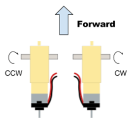 A diagram shows the motor setup and spin direction that matches the provided base code (Figure 2).