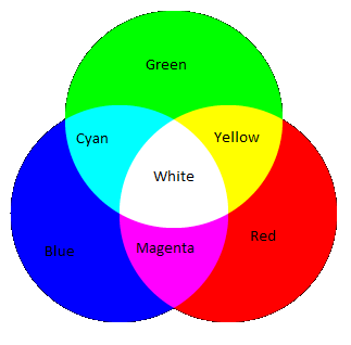 A diagram shows the overlap of red, blue and green circles resulting in the colors of cyan, yellow, magenta and white in the various overlapping areas.