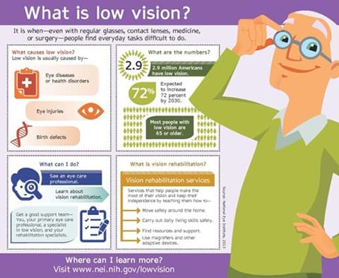 "An infographic titled, ""What is low vision?"" provides information about its causes, people affected, what to do about it, and vision rehabilitation. Low vision is when—even with regular eyeglasses, contact lenses, medicine or surgery—people find everyday tasks difficult to do. Low vision is caused by eye diseases or health disorders, eye injuries, and birth defects. 2.9 million Americans have low vision; expected to increase 72% by 2030; most people with low vision are 65 or older. What can I do? See an eye care professional, learn about vision rehabilitation; get a good support team—you, your primary eye care professional, a specialist in low vision, and your rehabilitation specialists. Vision rehabilitation services help people make the most of their vision and keep their independence by teaching them how to move safely around the home, carry out daily living skills safely, find resources and support, and use magnifiers and other adapted devices. Learn more at www.nei.nih.gov/lowvision."
