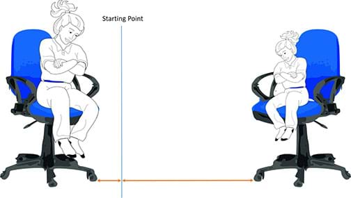 A diagram shows two girls of different sizes sitting in rolling chairs who have just pushed against each other, resulting in the lighter person being pushed a greater distance than the heavier person, as noted by unequal-length arrows from the starting center position.