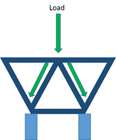 "A side view drawing shows a simple truss structure composed of three side-by-side equilateral triangles with two of the three sides of the center triangle in common with one side each of the neighboring triangles. An arrow from above labeled ""load"" points down onto the top of the three-triangle structure. Then the arrow (vertical load) splits (transfers) and continues along the two common triangle side members, transferring to two vertical piers into the ground below the three-triangle structure, illustrating the path of load distribution along the truss members."