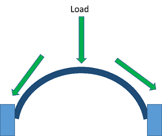 "A side view drawing shows an arch structure with a block foundation at both ends, left and right. An arrow from above labeled ""load"" points down onto the top of the arch. Then the arrow (vertical load) splits (transfers) and continues along the two curving halves of the arch, towards the ground, transferring to the two foundation side supports in the ground to each side of the arch, illustrating the path of load distribution along the arch."