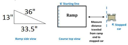 A diagram shows the side and top views of a ramp made of a 25 x 36-inch board angled with the top of the ramp propped so it is 13 inches above the floor and the bottom of the ramp touching the floor. A course top view shows the starting line at one edge of the ramp and a stopped car some distance from the other end of the ramp. An arrow between the ramp end and a line drawn at the car's back wheels is labeled: Measure distance traveled from ramp to end of stopped car.