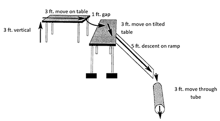 Arrows on a diagram show a possible obstacle course route in which a ball is moved from the floor, up 3 feet to a table, across the 3-foot table, over a 1-foot gap to another table, across 3 feet on a tilted table (one set of the table legs are propped up on blocks), down a 5-foot ramp, into and through a 3-foot tube.