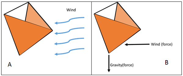 A two-part drawing shows a tetrahedron positioned like an upside-down pyramid with two sides (equilateral triangles) that face the wind covered by some material. The first image shows curving arrows representing wind blowing towards the sides of the shape with the covered planes. The second image again indicates the wind's presence, but now as a force vector (arrow pointing towards the covered sides) as well as the additional force vector of gravity (arrow pointing down from the tetrahedron).