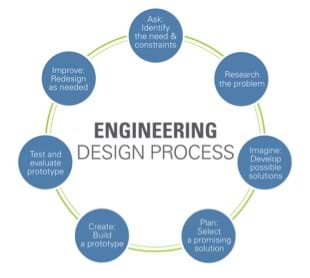 "A flowchart of the engineering design process with seven steps placed in a circular arrangement: ask: identify the need and constraints; research the problem; imagine: develop possible solutions; plan: select a promising solution; create: build a prototype; test and evaluate prototype; improve: redesign as needed, returning back to the first step, ""ask: identify the need and constraints."""