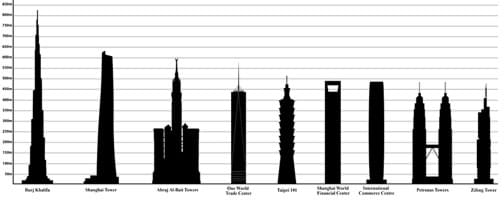 A black and white diagram shows the profiles of nine skyscrapers on a grid with lines marking the height in 50-meter increments. The tallest is Burj Khalifa at 828 meters, then Shanghai Tower, Abraj Al-Bait Clock Tower, One World Trade Center, Taipei 101, Shanghai World Financial Center, International Commerce Center, Petronas Towers and Zifeng Tower.