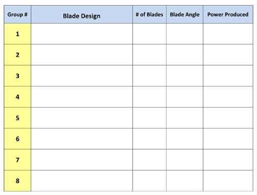 A five column by eight row blank table. The column headers (left to right) are group number (1, 2, 3…8), blade design, number of blades, blade angle, and power produced.