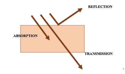 A graphic depicts three light rays (arrows) hitting a surface to illustrate absorption, transmission and reflection. Depending on the surface material, light may hit the surface and stop (absorption), go through the surface (transmission) or bounce away at a 90° angle (reflection).