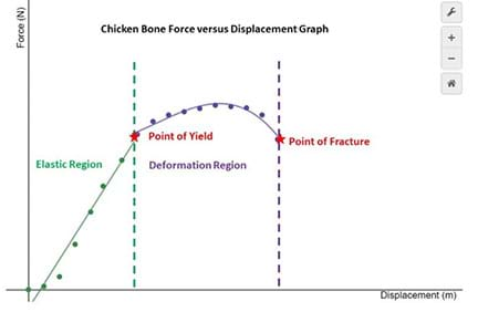 A force vs displacement graph with the elastic region shown in green, the deformation region shown in purple and the yield and fracture points in red.