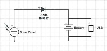 A circuit diagram shows the arrangement of a solar panel, diode, battery and USB supply.