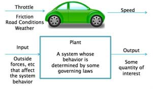 "A diagram shows a drawing of a car with arrows indicating the input (throttle, friction, road conditions, weather) and output (speed) factors of the car's cruise control system. Below the car, a more general block diagram depicts the basic components of a control system: input > plant > output. Input are outside forces that affect the system behavior. The behavior of a ""plant"" (or the equations of the system) is determined by some governing laws. The resulting output is some quantity of interest."