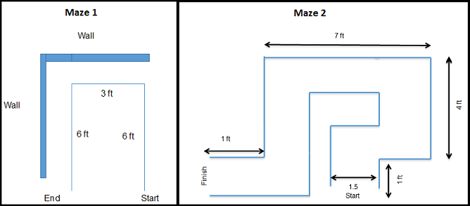 Line drawings show the shapes and dimensions of two mazes. Maze 1 is a u-shaped route (6 ft, turn left, 3 ft, turn left, 6 ft) in a room corner so two walls become part of the maze. Maze 2 is more complex with a 1.5-ft wide route that turns right-left-left-left-right and fits into a 5 x 8-ft area.