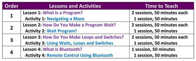 A three-column table with rows numbered 1 through 4. Text contents by row: Lesson 1: What Is a Program? > Activity 1: Navigating a Maze; Lesson 2: How Do You Make a Program Wait? > Activity 2: Wait Program!; Lesson 3: How Do You Make Loops and Switches? > Activity 3: Using Waits, Loops and Switches; Lesson 4: What Is Bluetooth? > Activity 4: Remote Control Using Bluetooth.