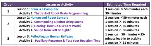 A table lists lesson or activity title and estimated time required. For example, lesson 1: Brain is a computer (3 sessions, 50-minutes each) followed by activity 1: That's Hot! Robot Brain Programming (30 minutes).