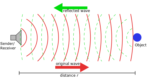 A line drawing shows a sender/receiver device on the left sending sound waves towards an object at distance r to the right. Reflected sound waves from the object return to the receiver.