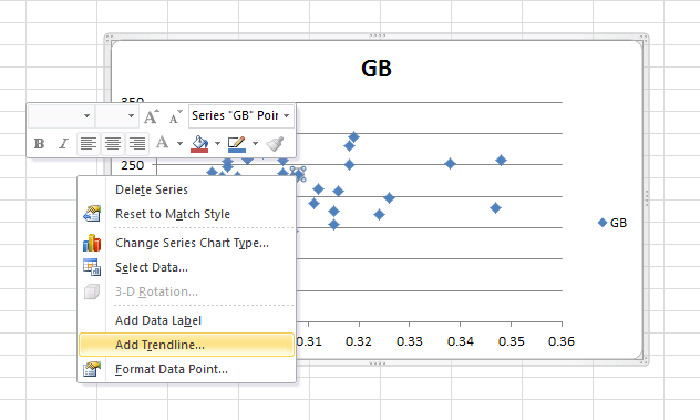 "A screen capture of the Figure 9 Excel scatter plot shows how to add a trend line to the graph. The ""Add Trendline…"" option is highlighted."