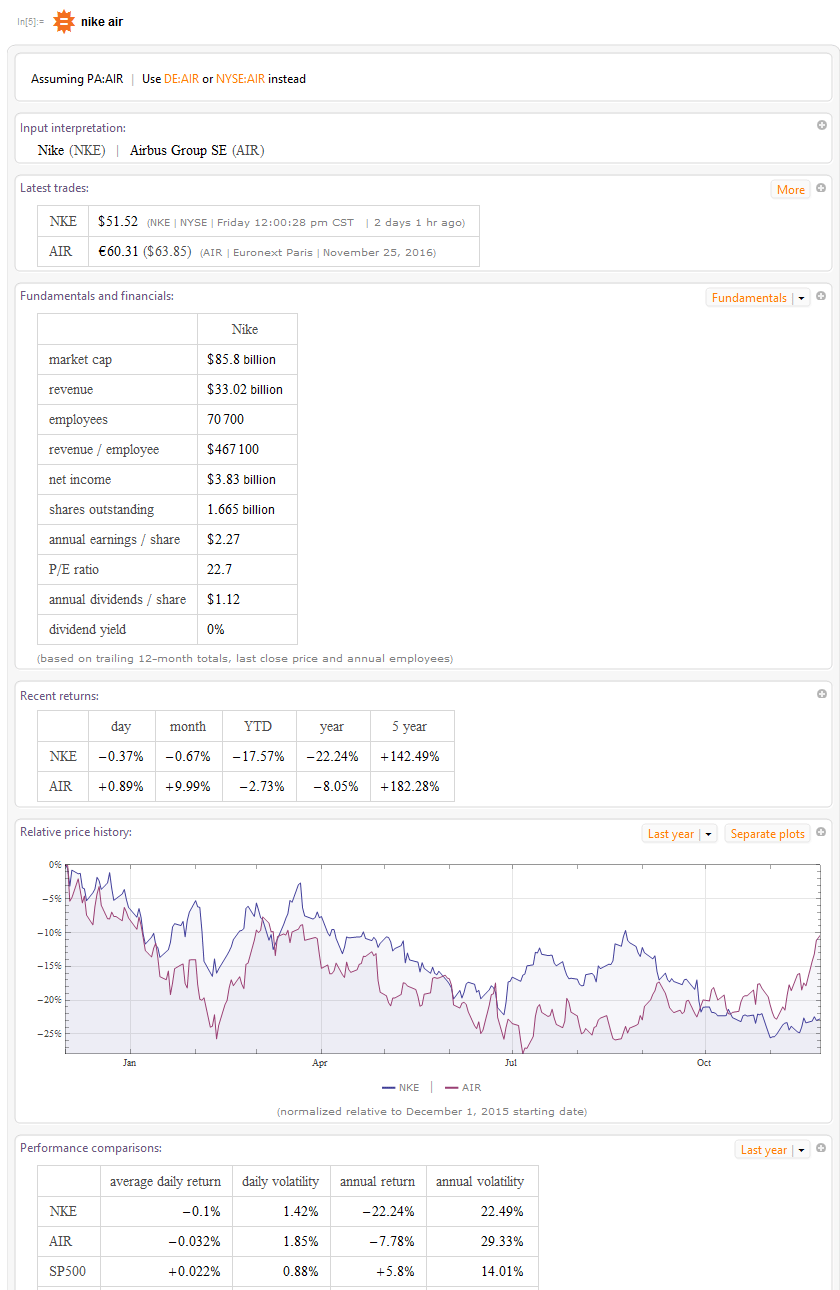 "A screen capture shows results from a Wolfram Alpha search using the term ""Nike Air"" via Wolfram Mathematica 11. The results include the latest stock exchange trade values (NKE, AIR), other financials like market cap, revenue, number of employees, net income, number of outstanding shares, annual earnings, P/E ratio, annual dividends per share, dividend yield, plus recent returns and an interactive line graph showing relative price history."