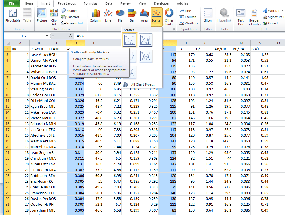 "A screen capture shows an Excel spreadsheet, its cells filled with data. Two columns are highlighted (the cells are blue), D (batting average) and I (number of ground balls), and the ""Scatter with only Markers"" option is chosen from the top horizontal menu bar under Insert > Scatter."
