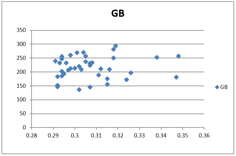 "A screen capture shows scatter plot (graph) with the title GB (ground balls). The x-axis is ""batting average,"" ranging from .28 to .36, and the y-axis is the number of ground balls, from 0 to 350. The ~40 plotted data points are blue diamonds that cluster between 130 and 300, and .29 and .35."