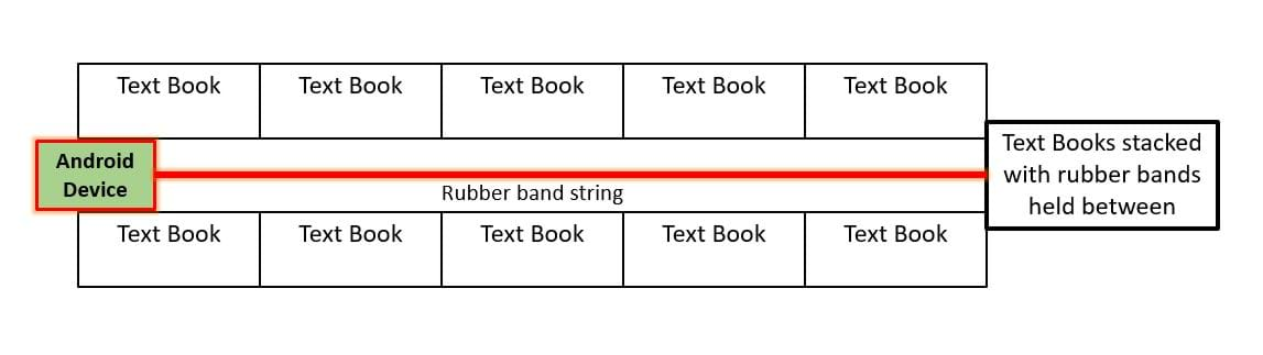 A diagram shows two rows of text books with five in each row. In the long space between the text book rows, the Android device is at the far left end attached to a rubber band that runs the length of the rows and is held between a stack of text books at the far right end of the textbook track.