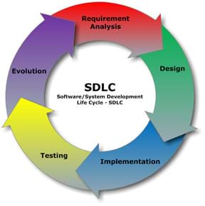 A circular diagram shows the steps of: Requirement Analysis, Design, Implementation, Testing, and Evolution. In the center: SDLC: Software/System Development Life Cycle.