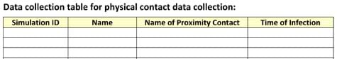 A four-column blank table with these column titles: Simulation ID, Name, Name of Proximity Contact, and Time of Infection.