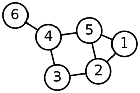The image shows a graph with connections among nodes 1-6. 1 is connected to 2 and 5. 2 is connected to 1, 5, and 3. 3 is connected to 2 and 4. 4 is connected to 3, 5, and 6. 5 is connected to 1, 2, and 4. 6 is connected to 4.