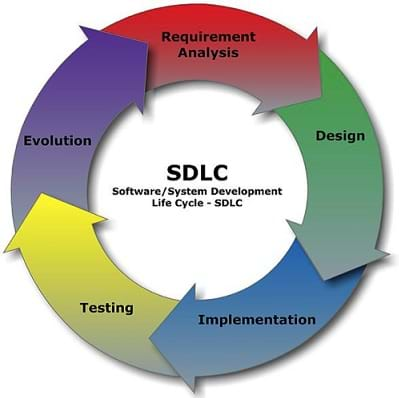 A circular diagram shows the steps that software goes through as it is developed. The process is circular in nature. The steps are Design, Implementation, Testing, Evolution, and Requirement Analysis. SDLC Software/System Development Life Cycle