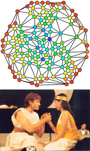 Two images: A circular collection of ~100 dots (nodes) of various colors, interconnected with lines (edges). The node colors indicate betweenness. A photo shows two robed characters performing a scene from a Shakespeare play.